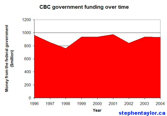 cbc-funding-time.jpg