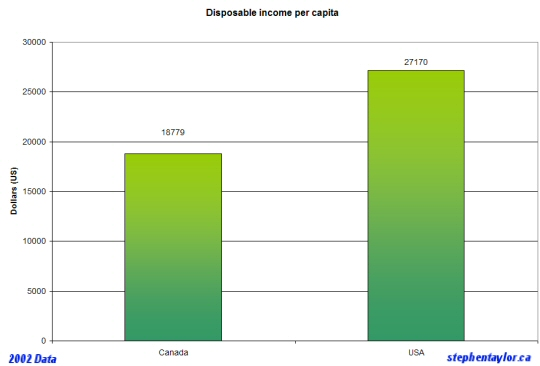 disposable-income-canada-usa.jpg