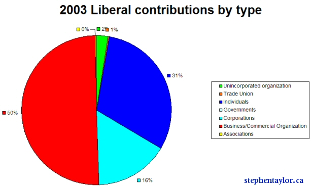 liberal-contributions-graph.jpg
