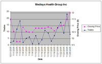 medisys-price-trades.jpg