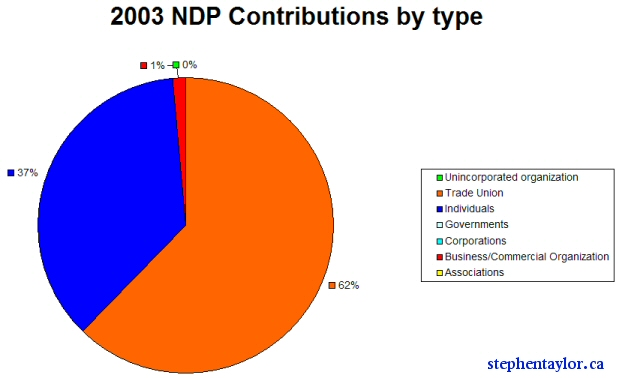 ndp-contributions-graph.jpg