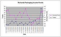 richards-price-trades.jpg